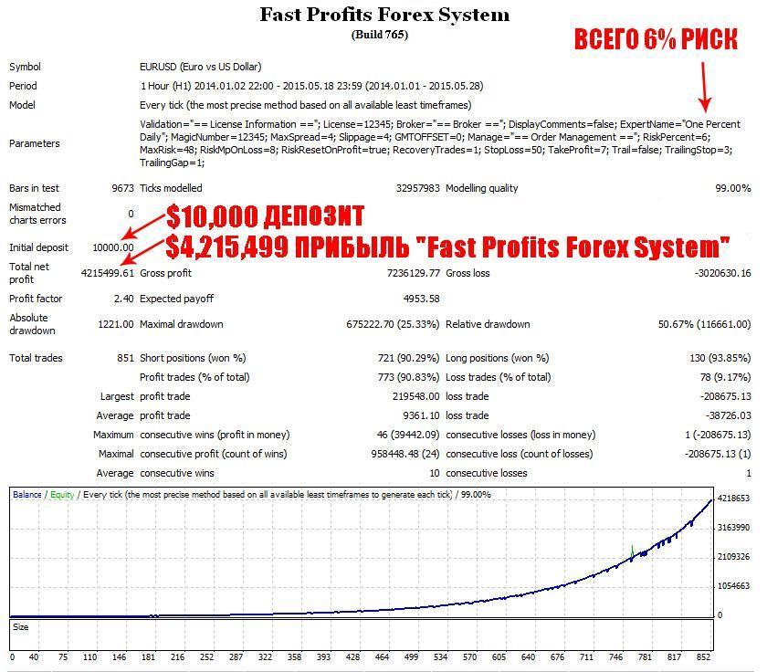скачать торговая система для форекс и бинарных опционов fast profits forex system