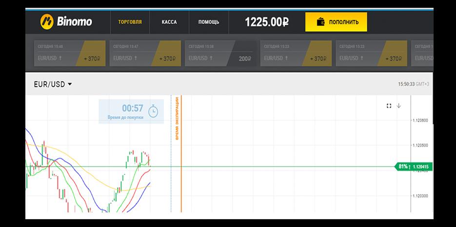 Как зарабатывать 1000 рублей в день на бинарных опционах forex и бинарные опционы