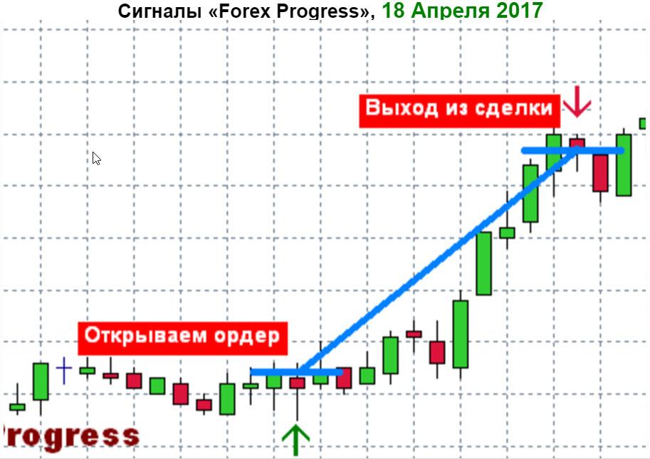 Безубыточный индикаторы форекс forex от простого к сложному fb2 скачать