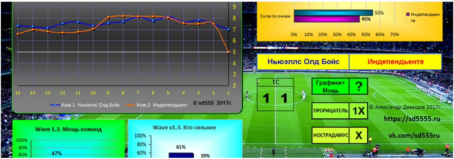 Алгоритмы для ставок на футбол