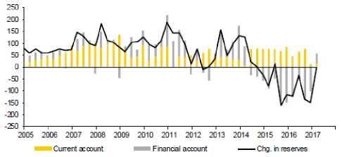 Изменение текущего счета и валютных резервов Китая.
