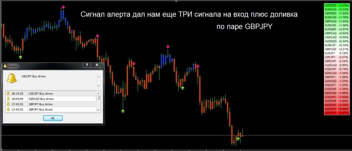 Точный вход в рынок форекс