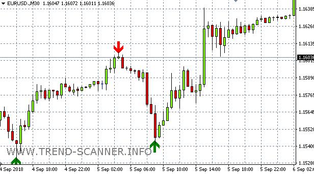 Новый прибыльный индикатор форекс реальный биткоин кран